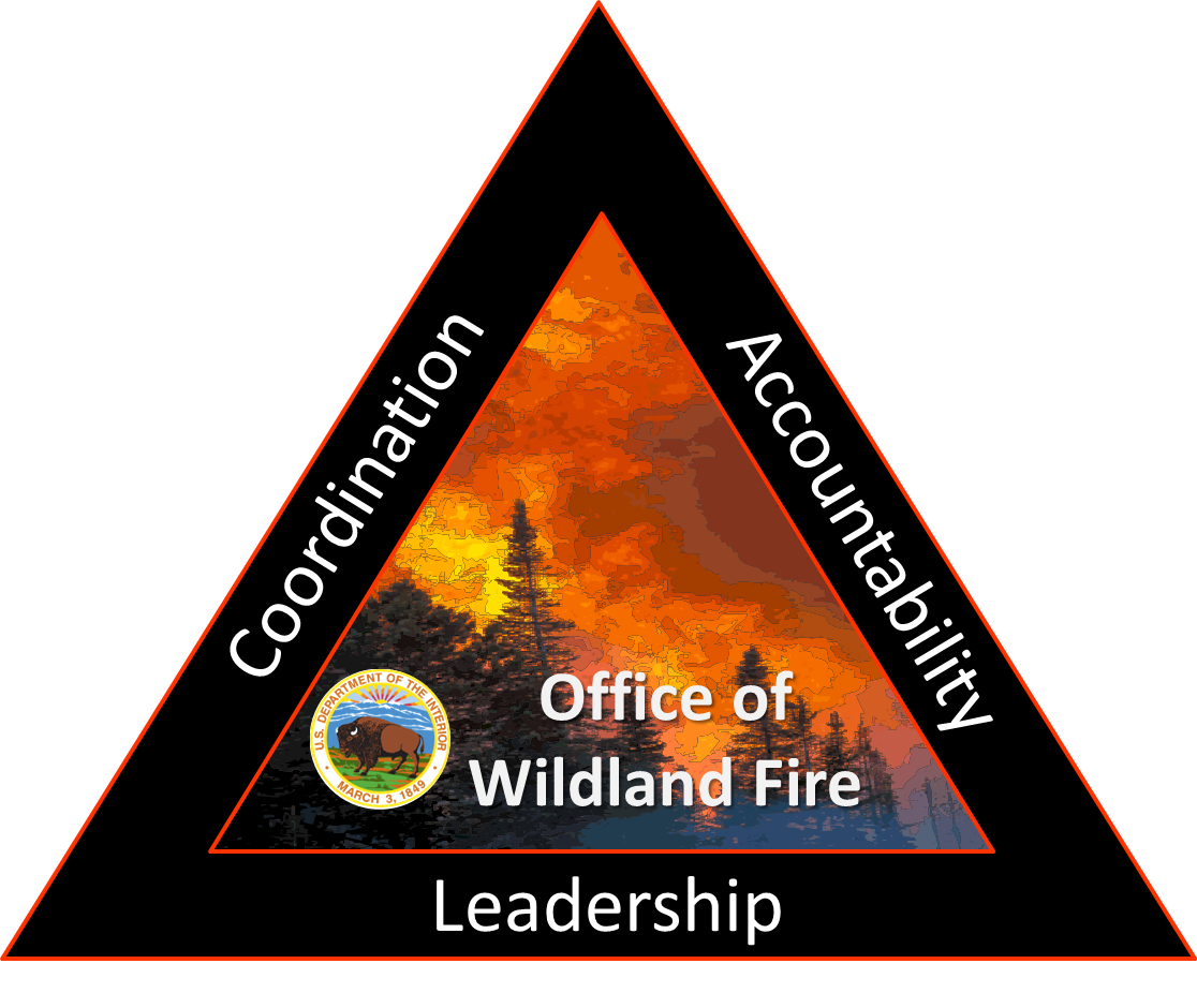 DOI Office of Wildland Fire Logo